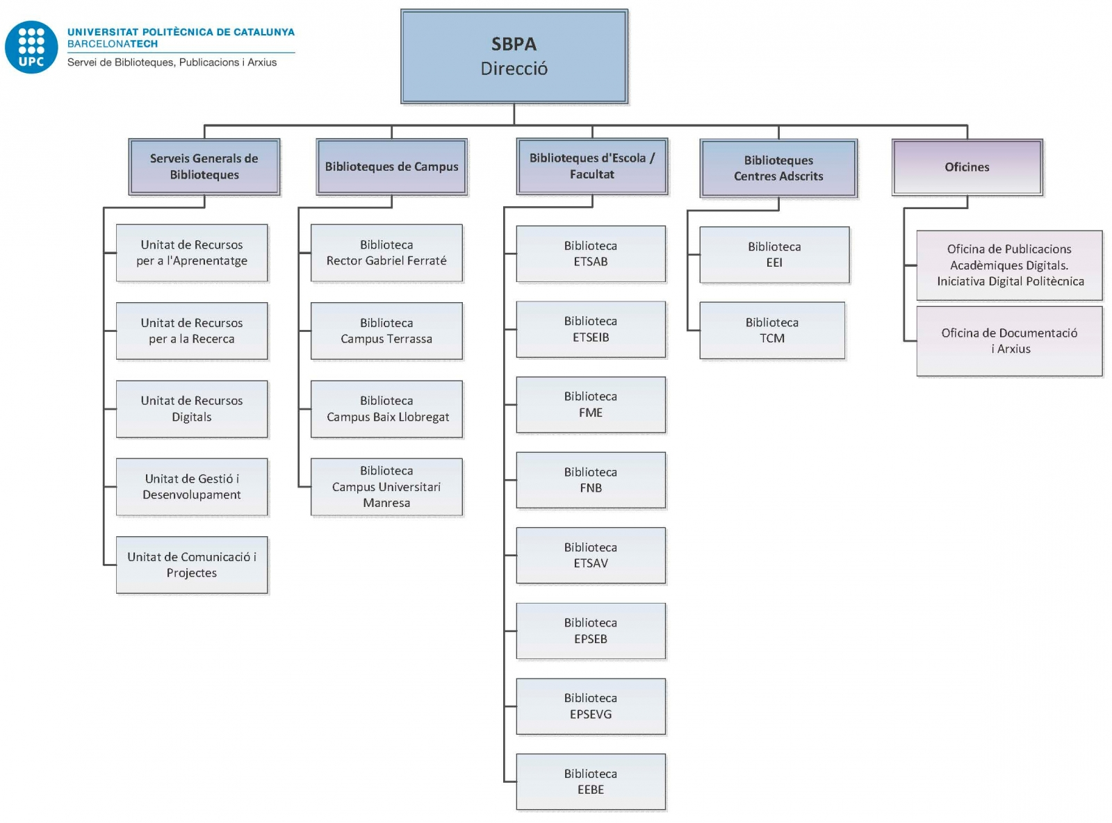 Organization chart of the SBPA - 2018