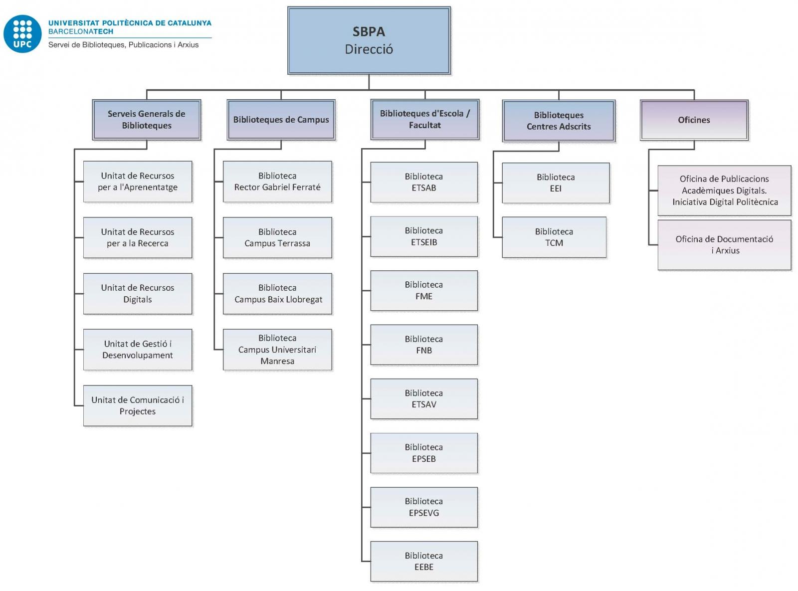 Organization chart of the SBPA - 2018