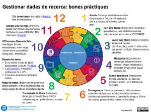 Infografía: Gestionar datos de investigación - buenas prácticas