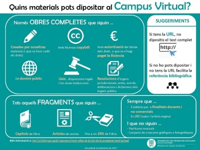 Infografia: Quins materials pots dipositar al Campus Virtual?